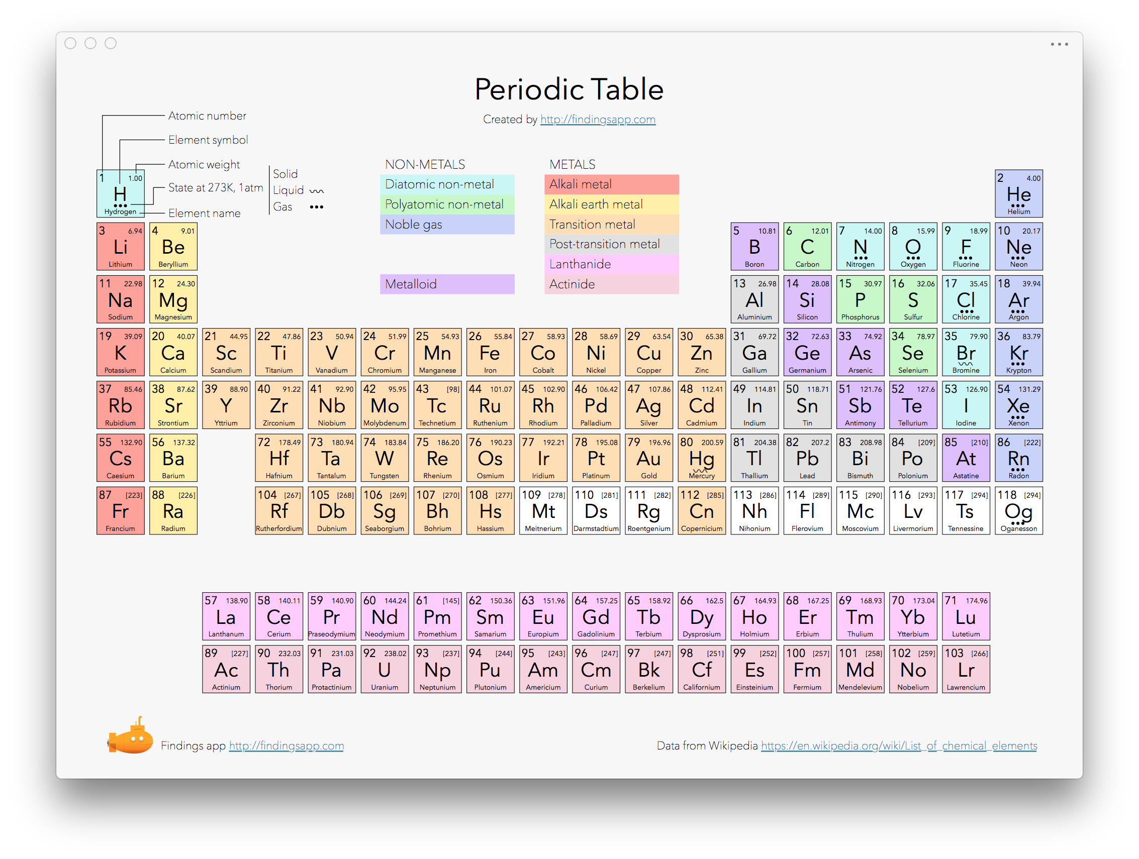 Screenshot of a resource window for the periodic table